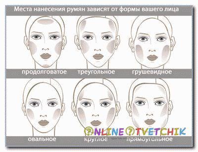 Как правильно наносить румяны по форме лица