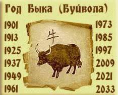 гороскоп на 2016 год по году рождения