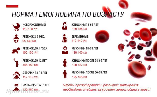 Как поднять гемоглобин в домашних условиях: быстро и срочно