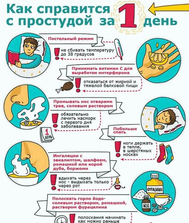Как вылечится от гриппа в домашних условиях быстро
