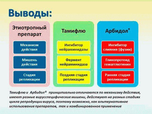 Тамифлю: инструкция по применению для детей