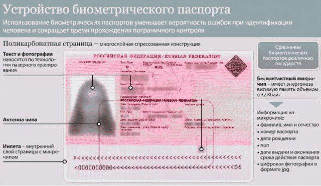 Где оформить загранпаспорт?