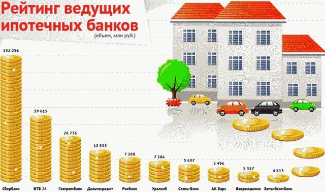 Как оформить ипотеку в Сбербанке на квартиру?