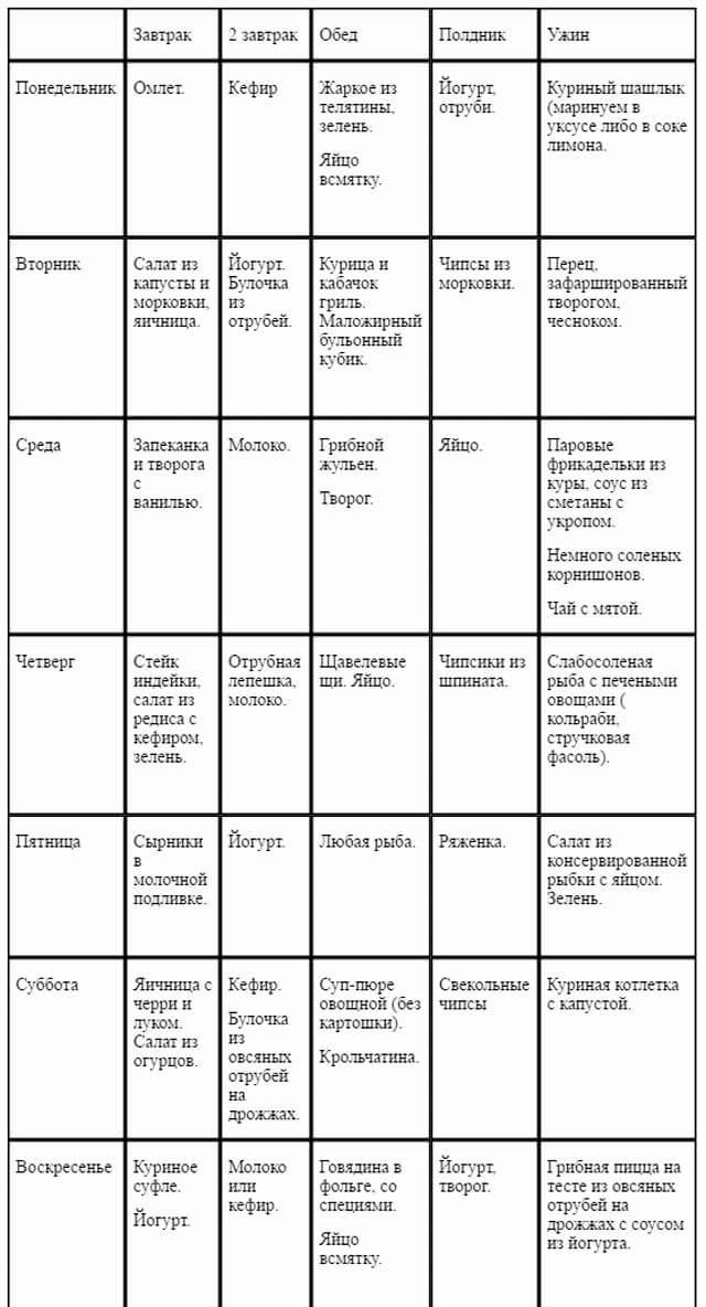 Диета Дюкана: меню на каждый день - таблица