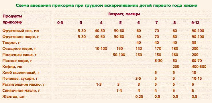 Таблица-продуктов-питания-для-грудничков