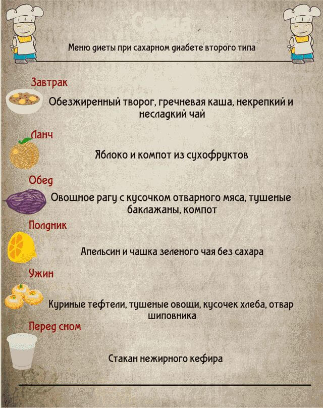 Сахарный Диабет Диета Для Мужчин