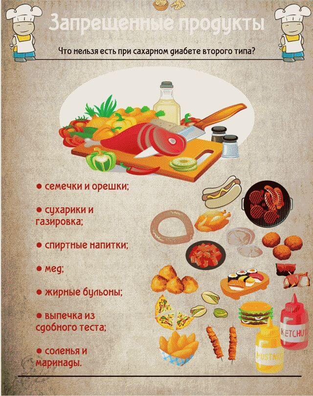 Что нельзя употреблять при диабете