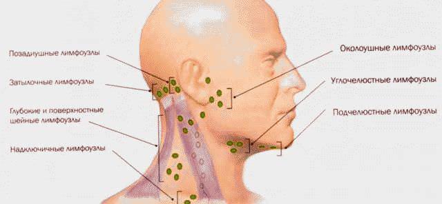 Болит горло с одной стороны при глотании