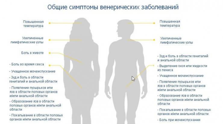 Боль при половом акте беременной